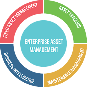 IT Asset Management &; ITAM